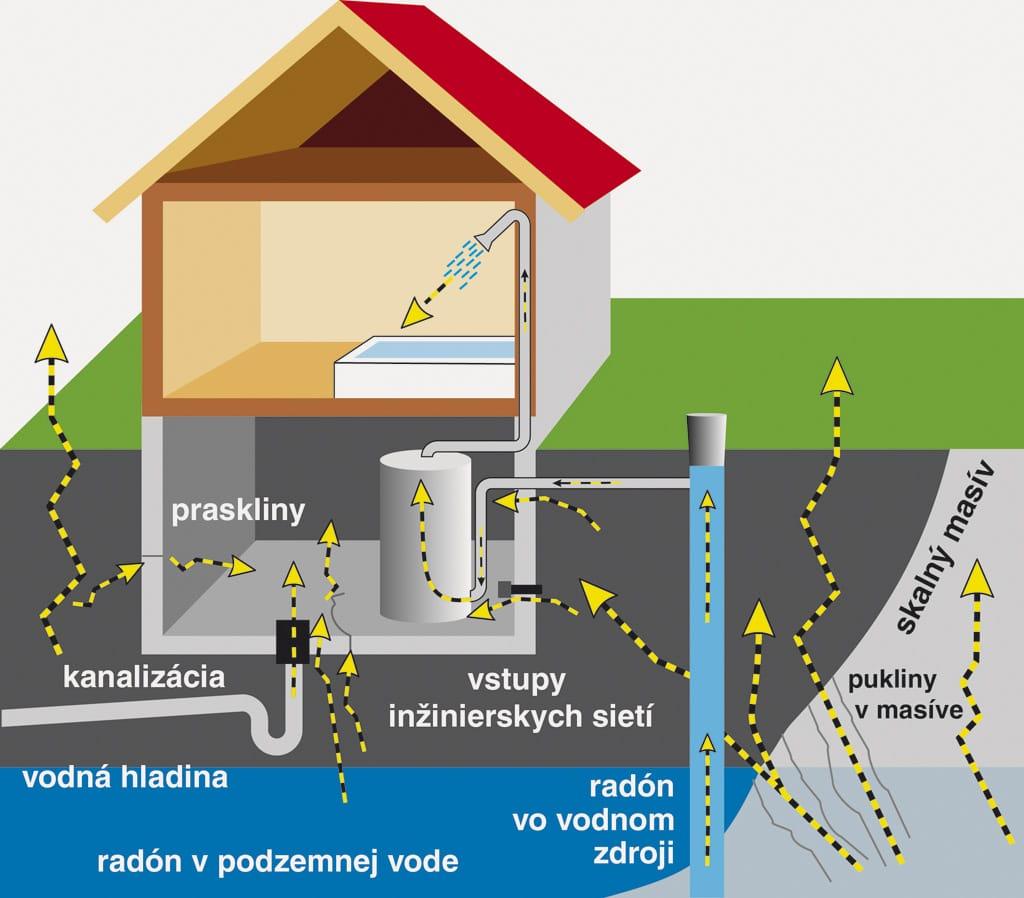 Radón, meranie