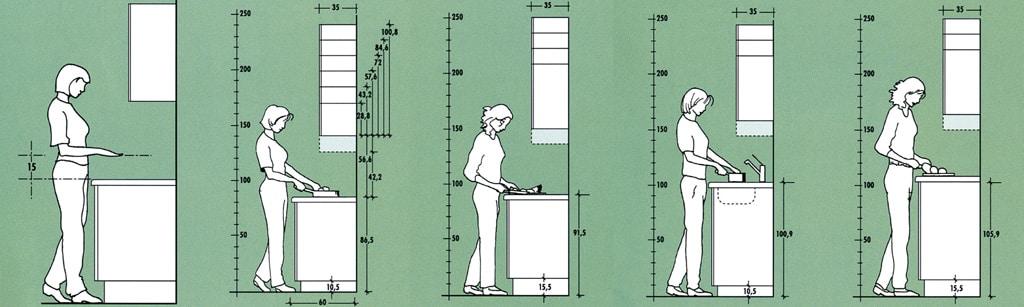 Kuchyňa, 4 základné časti, ergonómia
