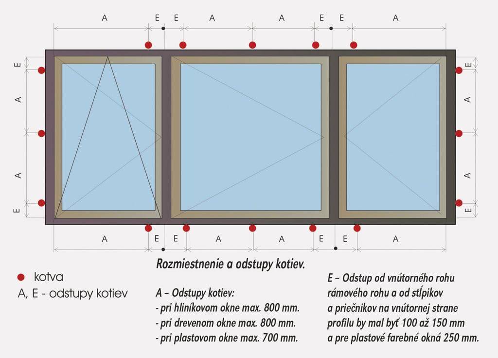 Montaz okien, rozmiestnenie a odstupy kotiev