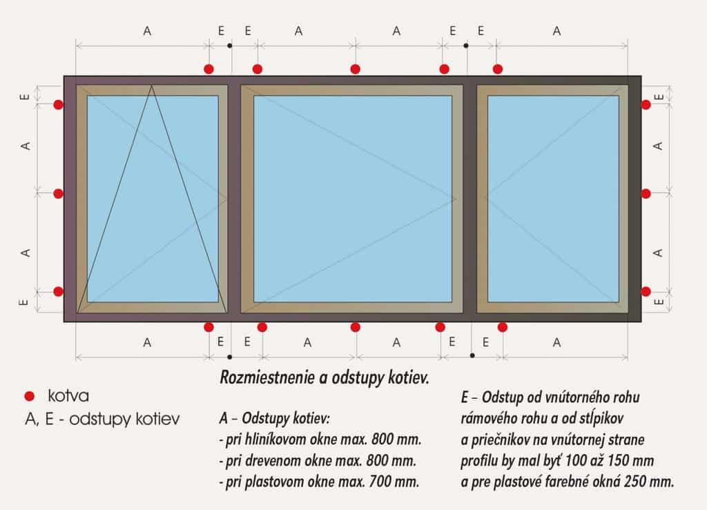 O stále chybnej montáži okien a dverí, predstavíme vám správnu montáž systémovými riešeniami