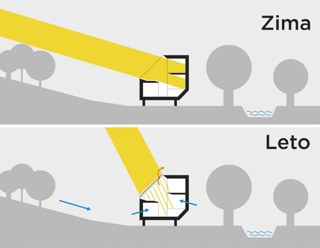 Slnecne luce dopad v lete a v zime